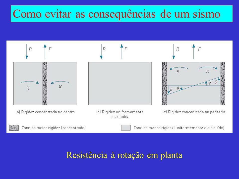 Resistência à rotação em planta