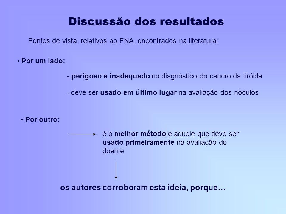 Discussão dos resultados