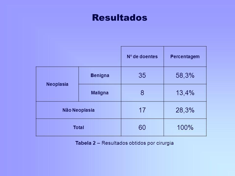 Resultados Nº de doentes. Percentagem. Neoplasia. Benigna. 35. 58,3% Maligna. 8. 13,4% Não Neoplasia.