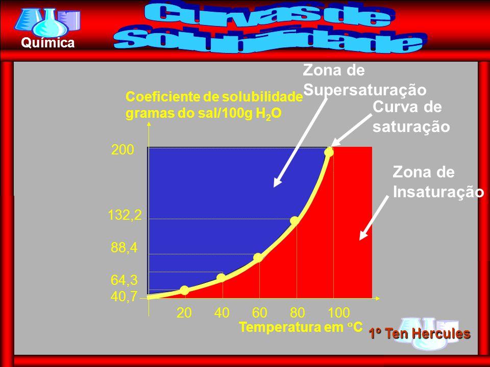Curvas de Solubilidade Zona de Supersaturação Curva de saturação
