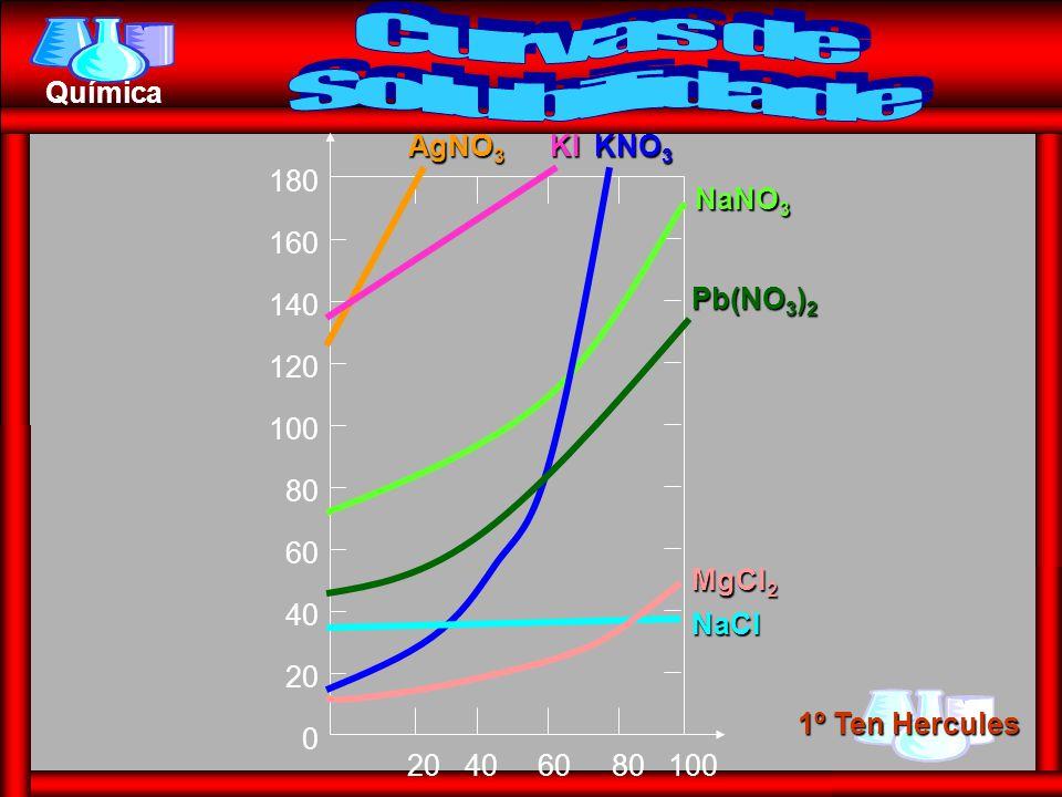 Curvas de Solubilidade KI KNO3 AgNO3 180 160 140 120 100 80 60 40 20