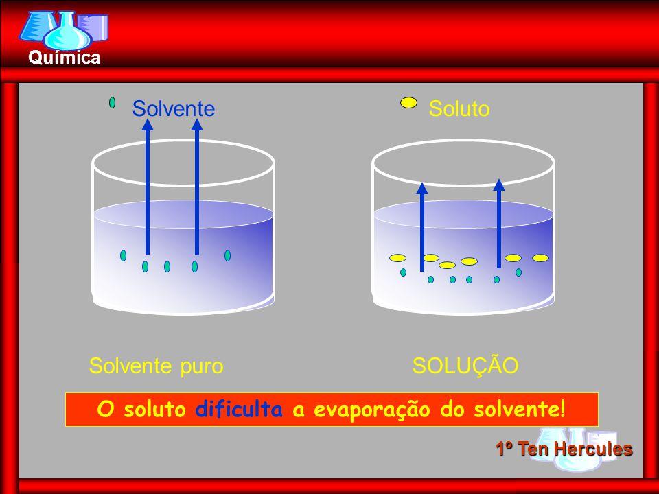 O soluto dificulta a evaporação do solvente!