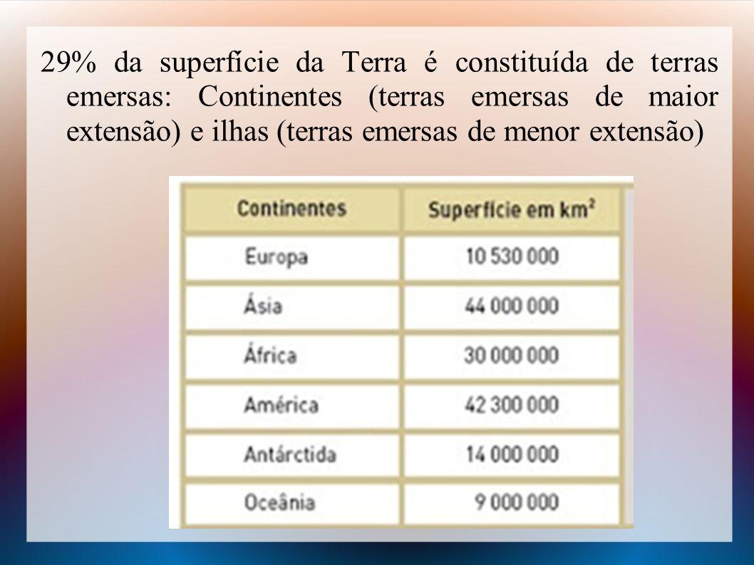 29% da superfície da Terra é constituída de terras emersas: Continentes (terras emersas de maior extensão) e ilhas (terras emersas de menor extensão)