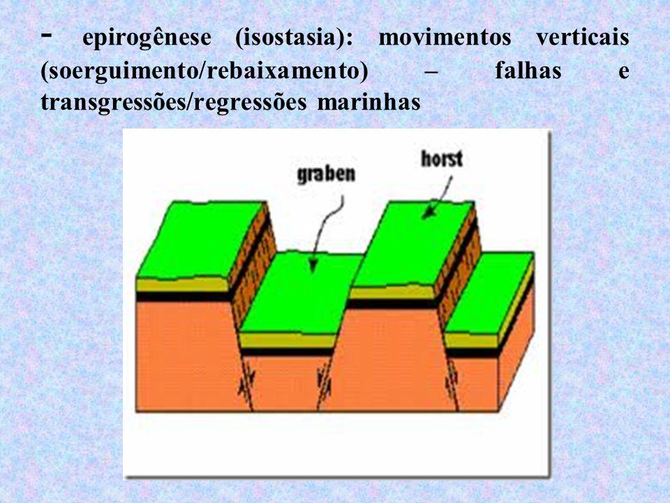 - epirogênese (isostasia): movimentos verticais (soerguimento/rebaixamento) – falhas e transgressões/regressões marinhas