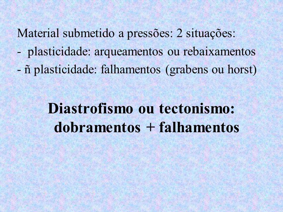Diastrofismo ou tectonismo: dobramentos + falhamentos