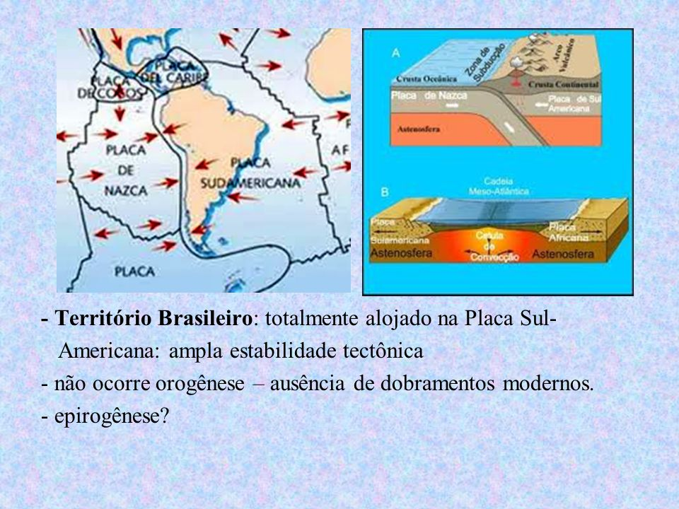 - Território Brasileiro: totalmente alojado na Placa Sul-