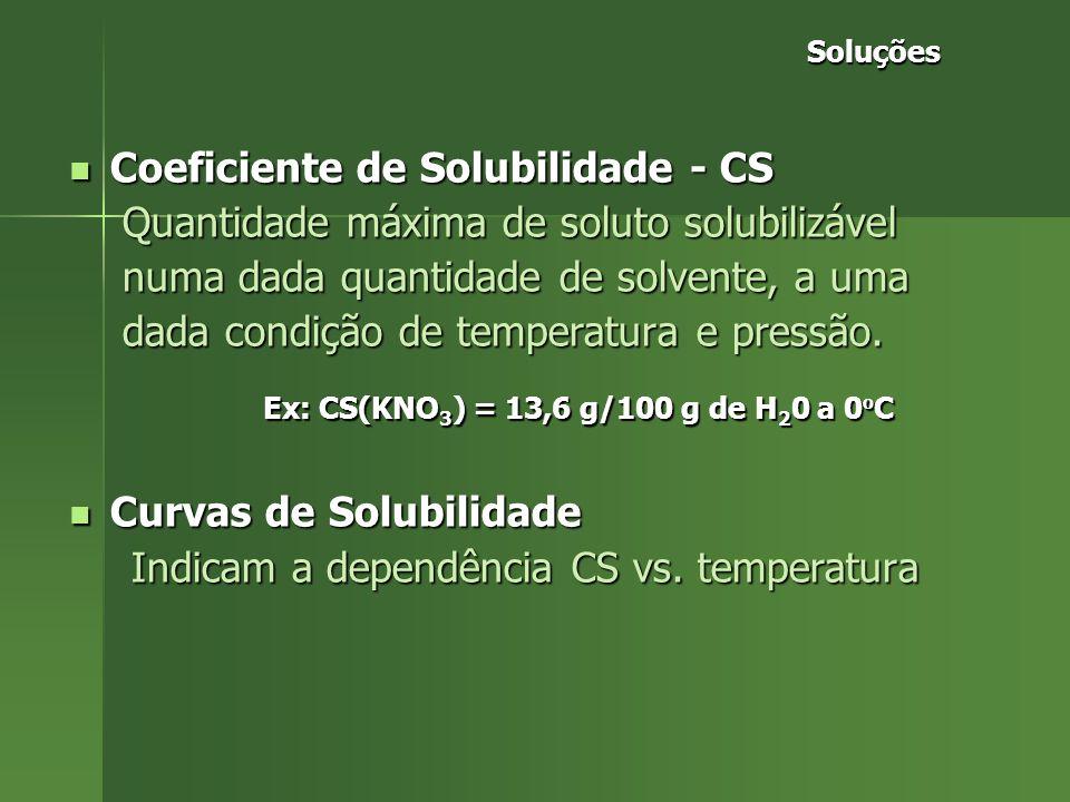 Ex: CS(KNO3) = 13,6 g/100 g de H20 a 0oC