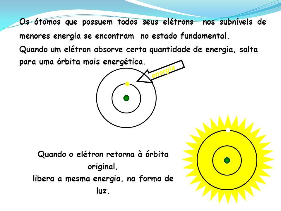 Quando o elétron retorna à órbita original,