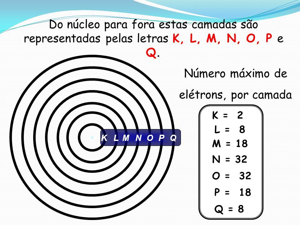 Número máximo de elétrons, por camada