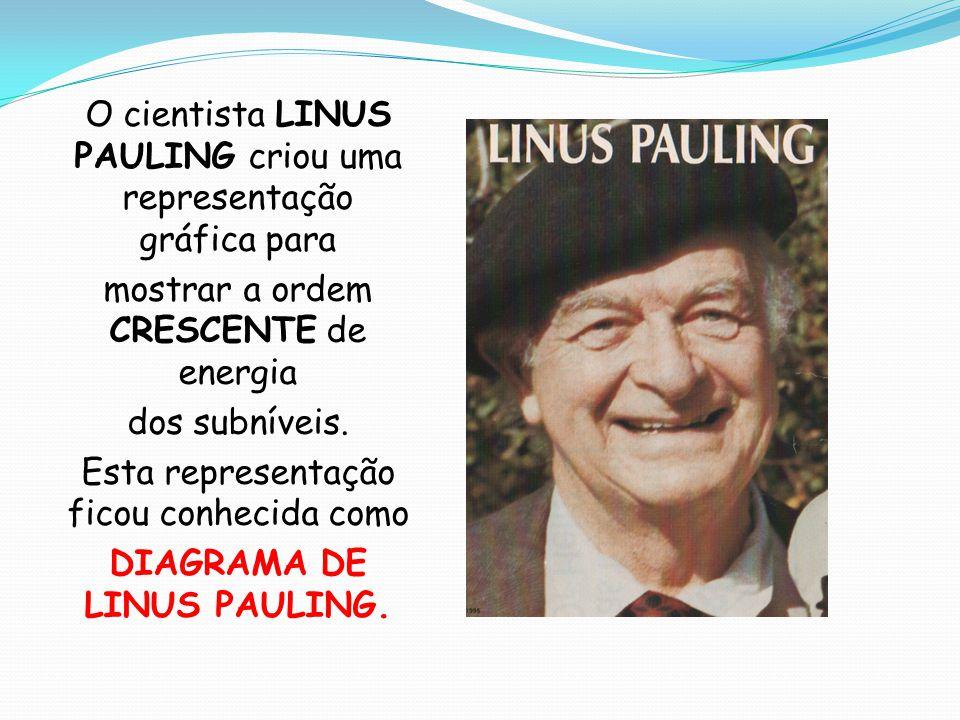DIAGRAMA DE LINUS PAULING.