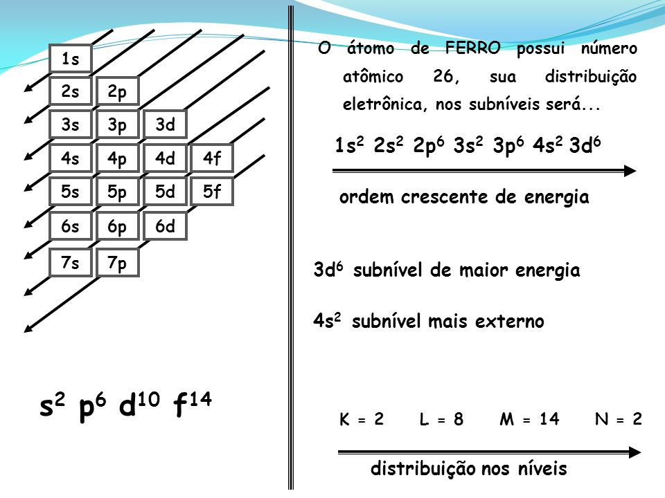 s2 p6 d10 f14 1s2 2s2 2p6 3s2 3p6 4s2 3d6 ordem crescente de energia