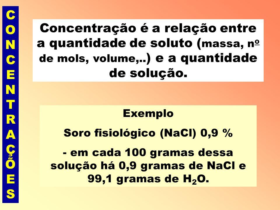 Soro fisiológico (NaCl) 0,9 %