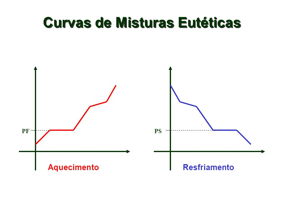 Curvas de Misturas Eutéticas