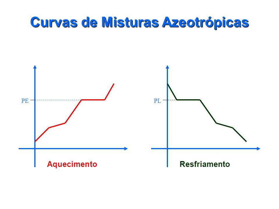 Curvas de Misturas Azeotrópicas