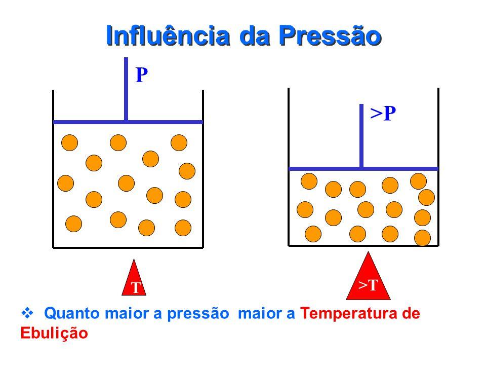 Influência da Pressão P >P >T T