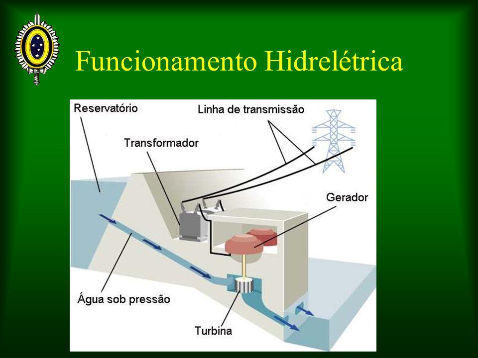 Funcionamento Hidrelétrica