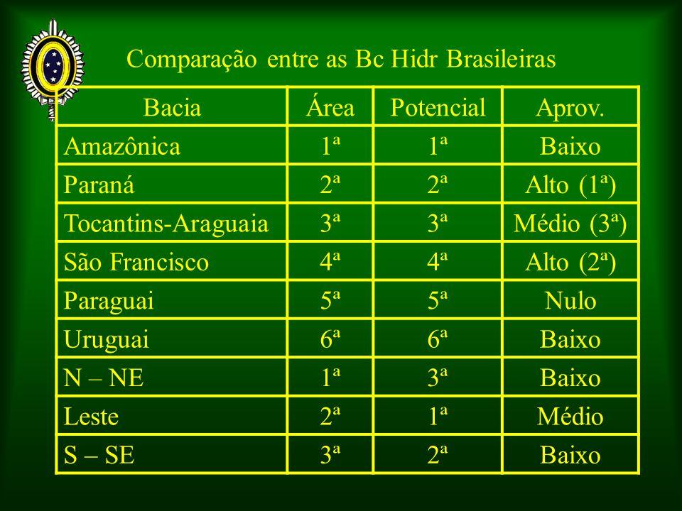 Comparação entre as Bc Hidr Brasileiras