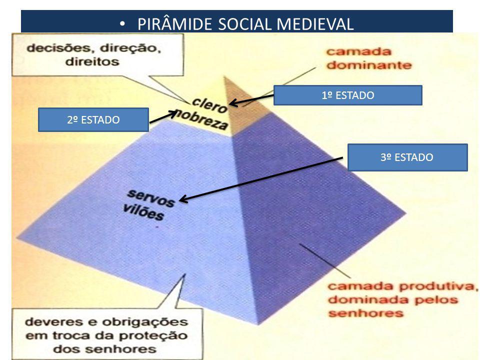 PIRÂMIDE SOCIAL MEDIEVAL