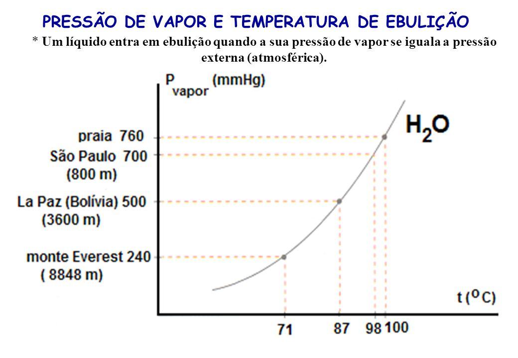 PRESSÃO DE VAPOR E TEMPERATURA DE EBULIÇÃO