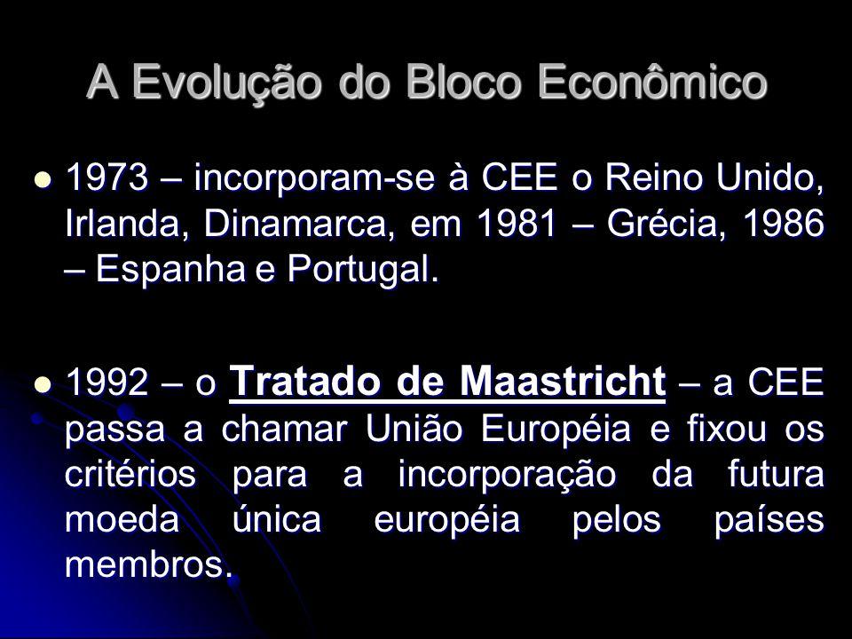 A Evolução do Bloco Econômico