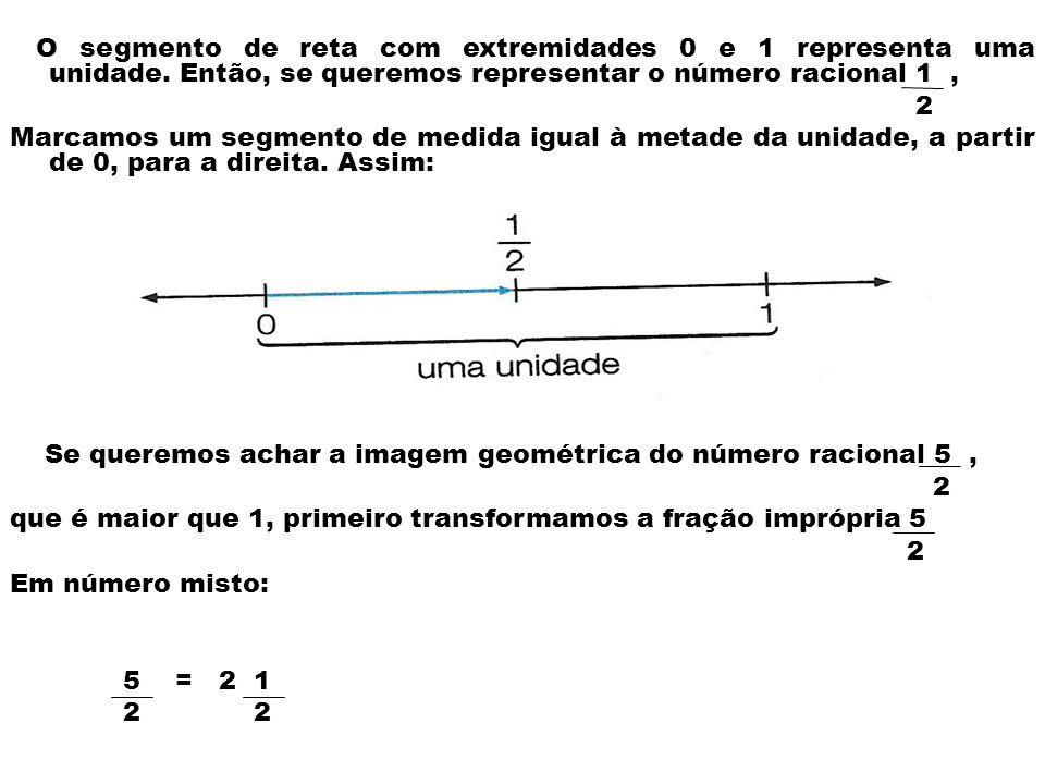 Se queremos achar a imagem geométrica do número racional 5 ,