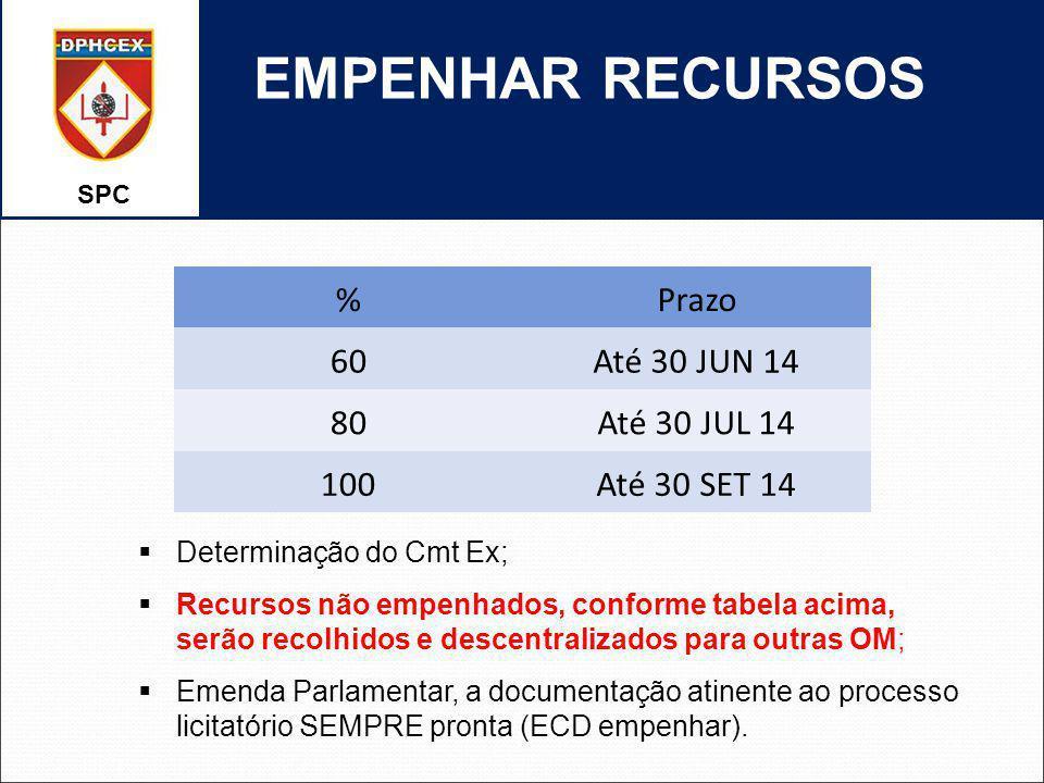 EMPENHAR RECURSOS % Prazo 60 Até 30 JUN 14 80 Até 30 JUL 14 100