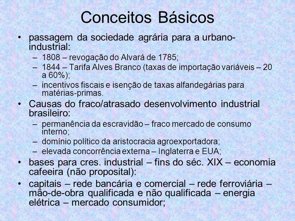 Conceitos Básicos passagem da sociedade agrária para a urbano-industrial: 1808 – revogação do Alvará de 1785;