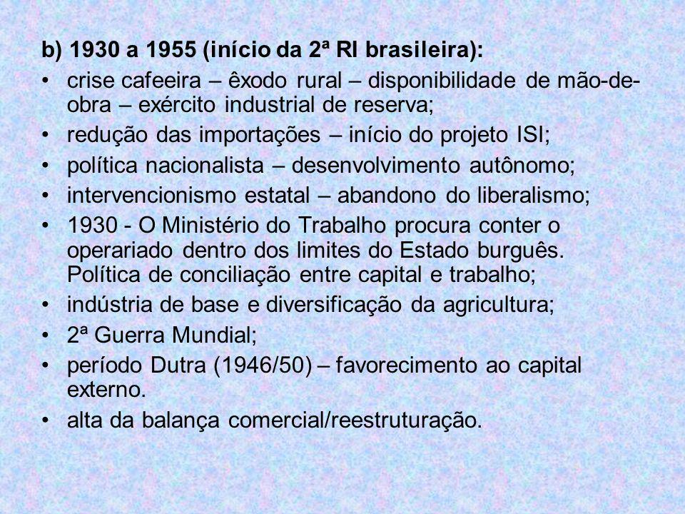 b) 1930 a 1955 (início da 2ª RI brasileira):