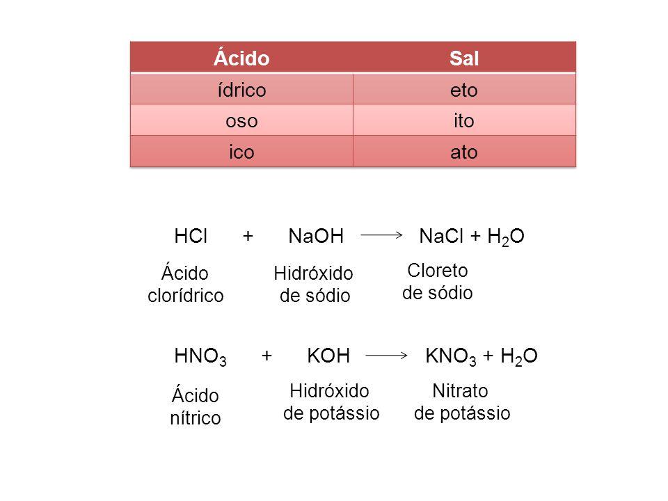 Ácido Sal ídrico eto oso ito ico ato HCl + NaOH NaCl + H2O