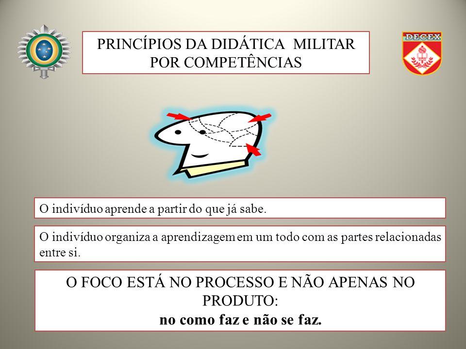PRINCÍPIOS DA DIDÁTICA MILITAR POR COMPETÊNCIAS