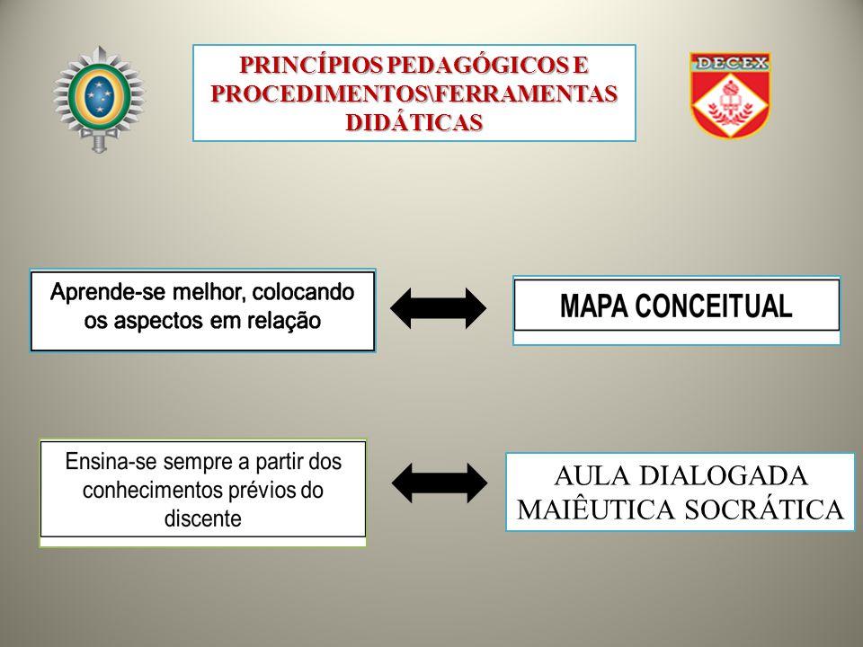 PRINCÍPIOS PEDAGÓGICOS E PROCEDIMENTOS\FERRAMENTAS DIDÁTICAS