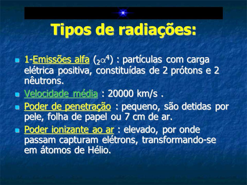 Tipos de radiações: 1-Emissões alfa (2α4) : partículas com carga elétrica positiva, constituídas de 2 prótons e 2 nêutrons.