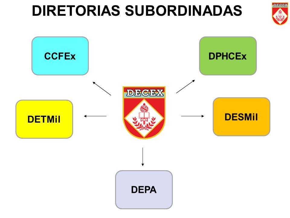 DIRETORIAS SUBORDINADAS