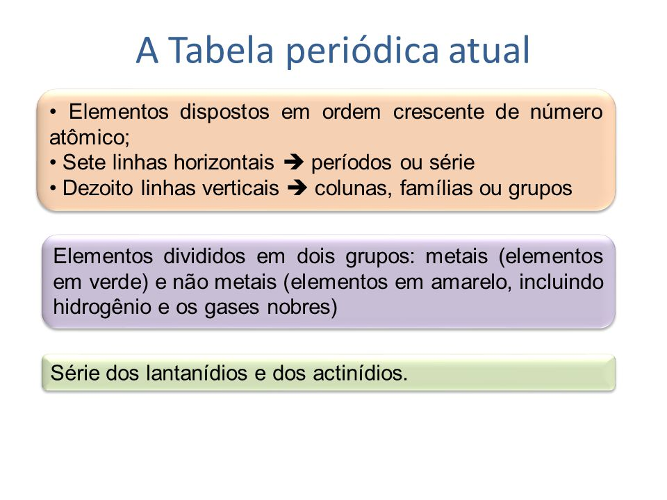 A Tabela periódica atual
