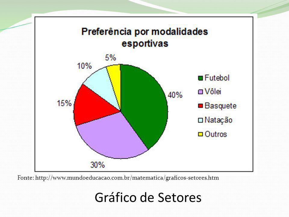 Fonte: http://www.mundoeducacao.com.br/matematica/graficos-setores.htm