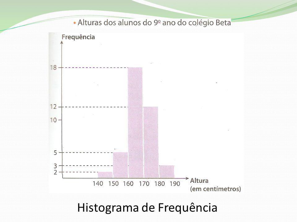 Histograma de Frequência