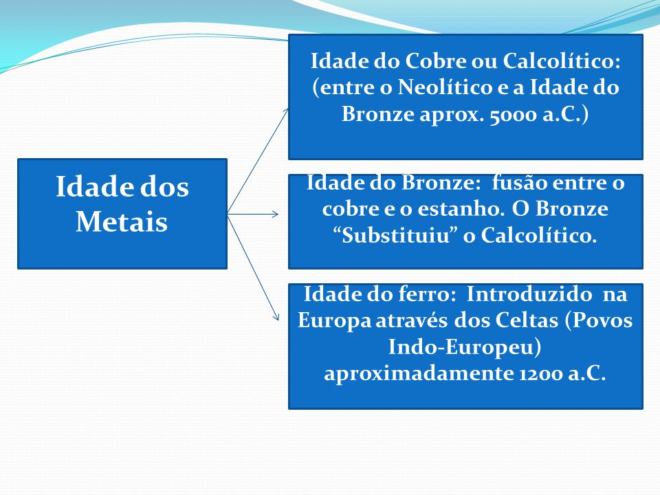 Idade do Cobre ou Calcolítico: (entre o Neolítico e a Idade do Bronze aprox. 5000 a.C.)