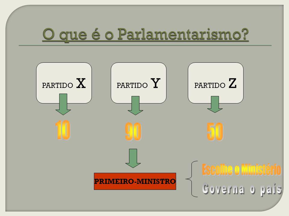 O que é o Parlamentarismo