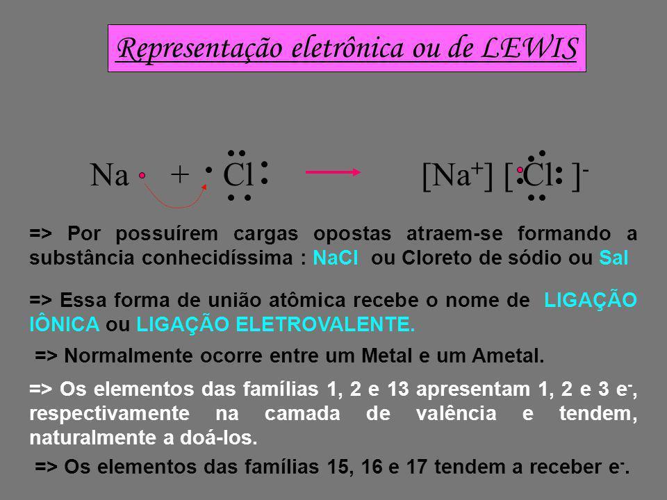 Representação eletrônica ou de LEWIS