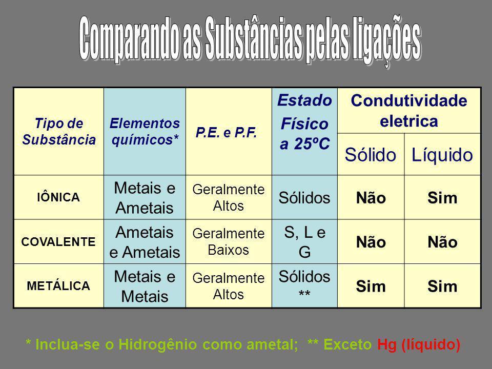 Condutividade eletrica