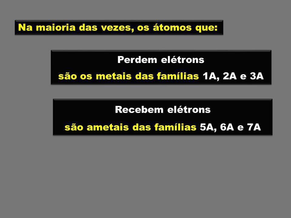 são os metais das famílias 1A, 2A e 3A