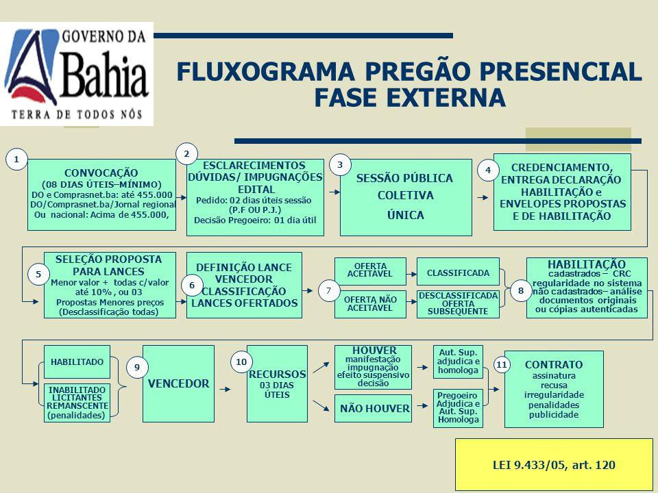 FLUXOGRAMA PREGÃO PRESENCIAL FASE EXTERNA