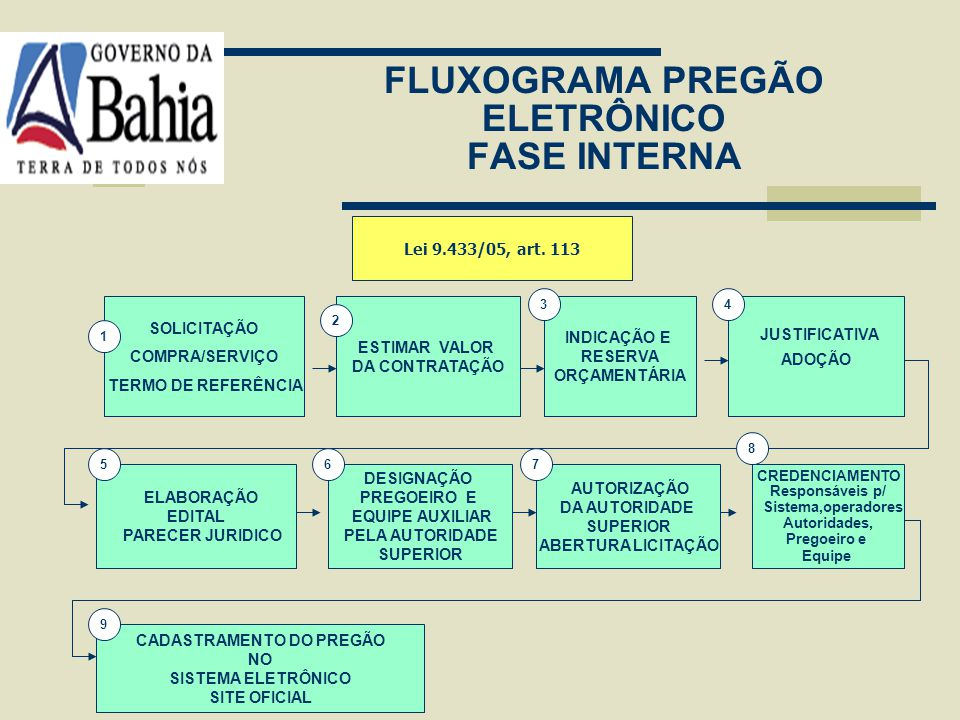 FLUXOGRAMA PREGÃO ELETRÔNICO FASE INTERNA