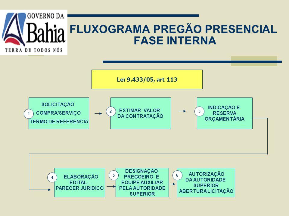 FLUXOGRAMA PREGÃO PRESENCIAL FASE INTERNA