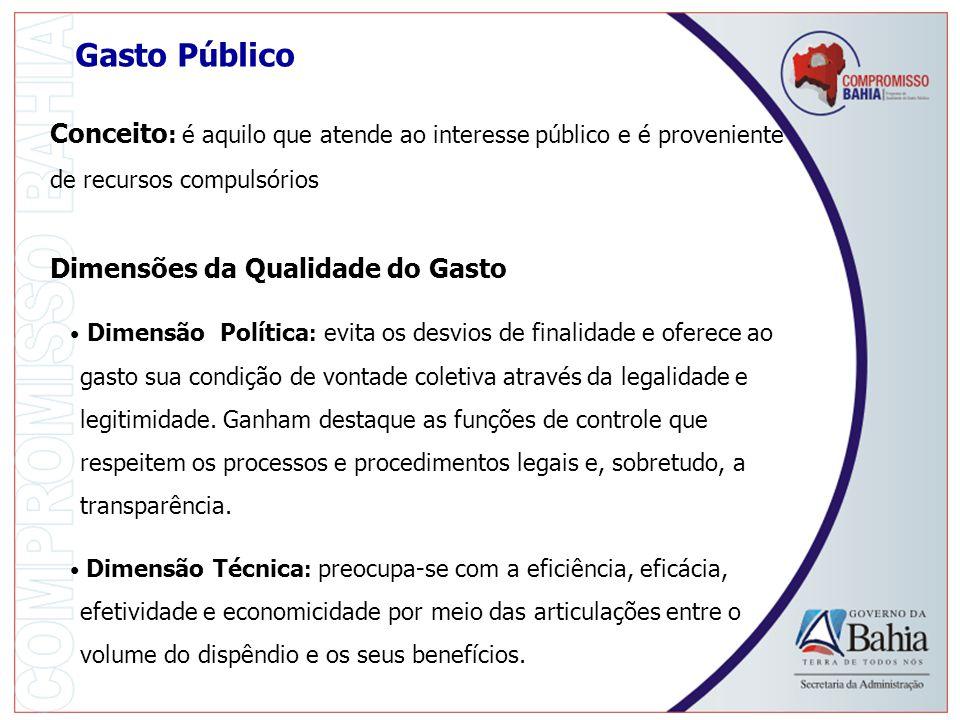 Gasto Público Conceito: é aquilo que atende ao interesse público e é proveniente de recursos compulsórios.