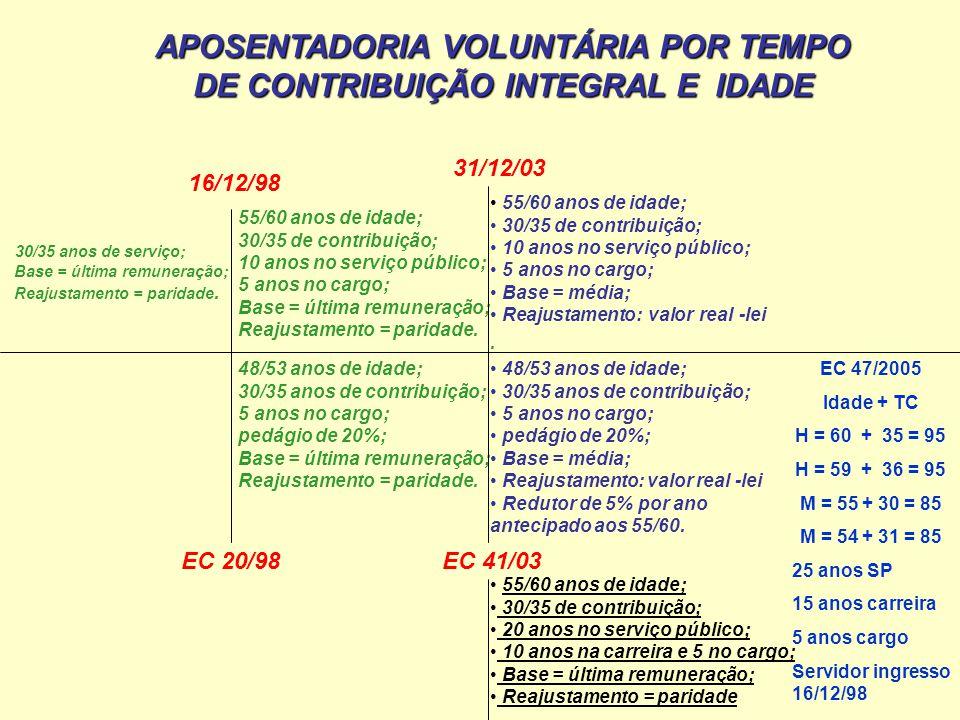 APOSENTADORIA VOLUNTÁRIA POR TEMPO DE CONTRIBUIÇÃO INTEGRAL E IDADE