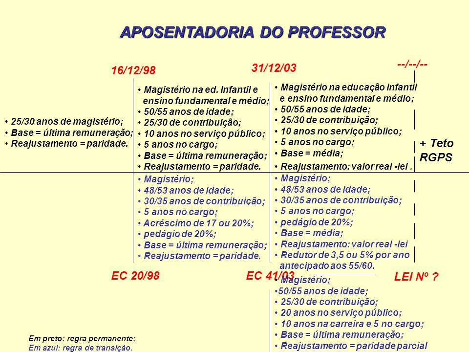 APOSENTADORIA DO PROFESSOR