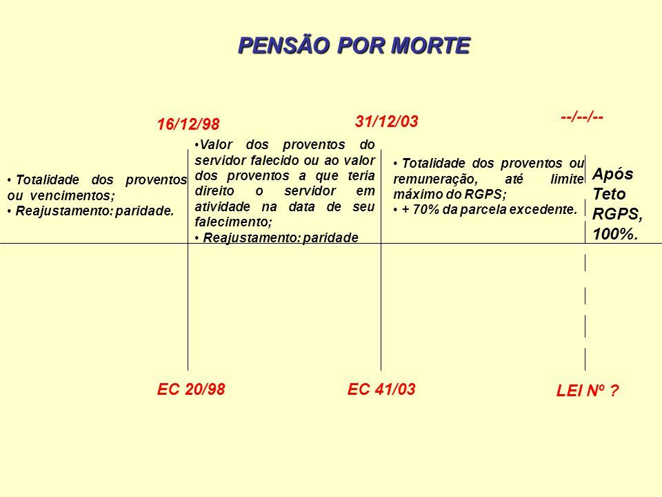 PENSÃO POR MORTE --/--/-- 31/12/03 16/12/98 Após Teto RGPS, 100%.
