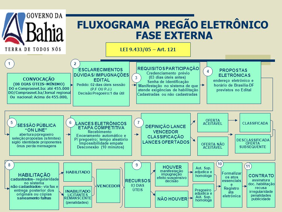 FLUXOGRAMA PREGÃO ELETRÔNICO FASE EXTERNA