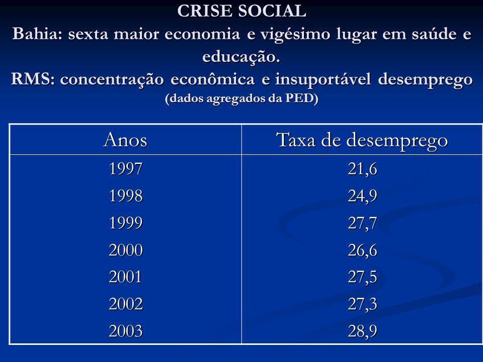Anos Taxa de desemprego